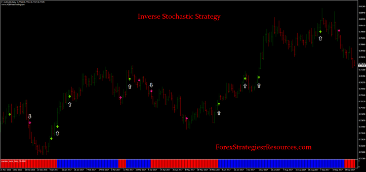 Inverse Stochastic Strategy