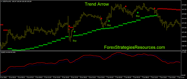 Trend arrows with QQE