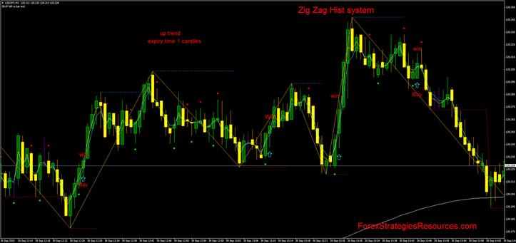 Zig zag system forex