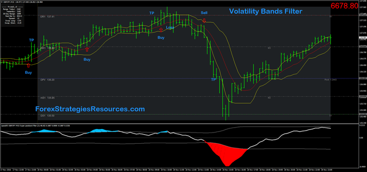 Volatility Bands Filter