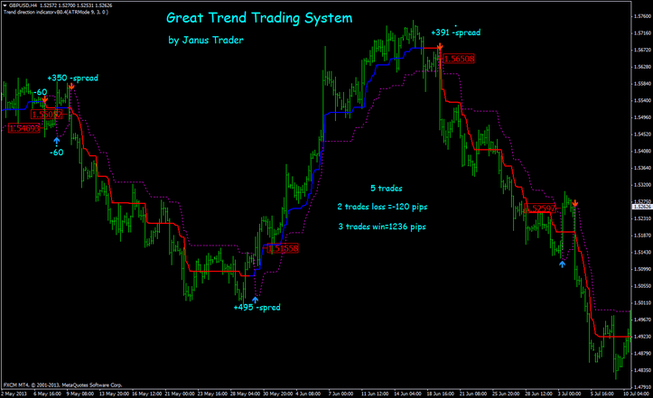 Best end of day trading system
