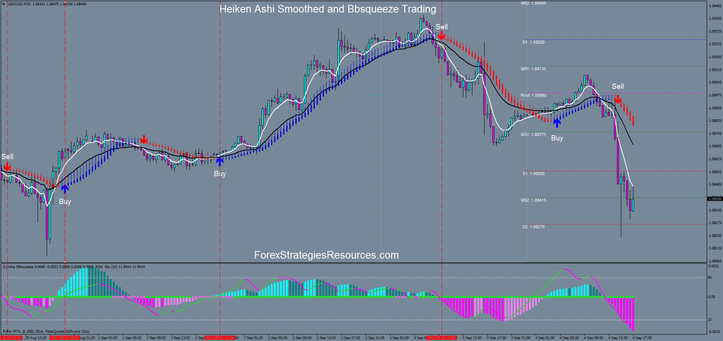 Heiken Ashi Smoothed and Bbsqueeze Trading