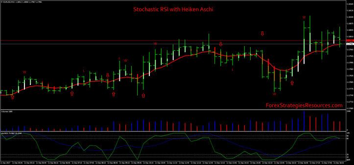 Stochastic RSI with Heiken Aschi Strategy