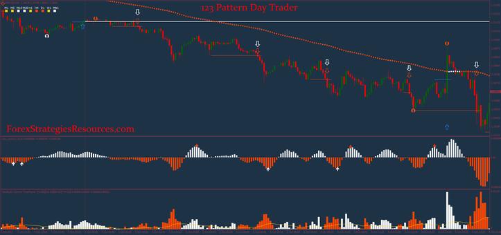 123 Pattern Day Trader