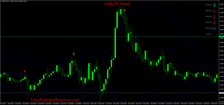 Forex daily trend trading