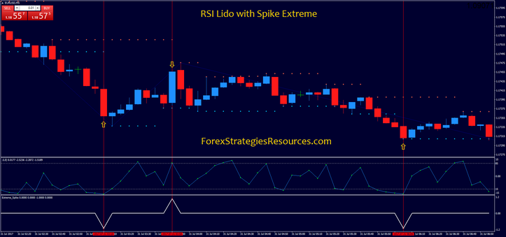 RSI Lido with Spike Extreme