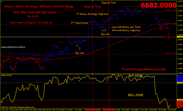 Binary Options Strategy: William's % Range with (Buy Zone and Sell Zone)
