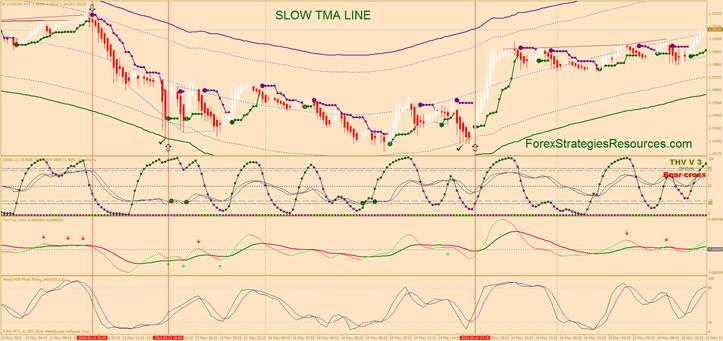 Slow TMA line reversal trading