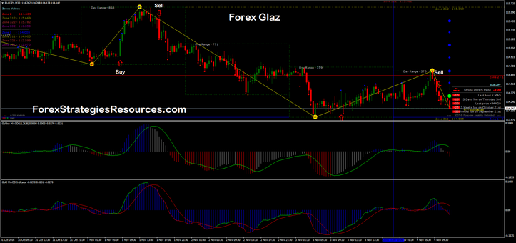 Forex Glaz with Gold MACD