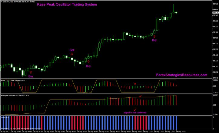 Kase Peak Oscillator Trading System