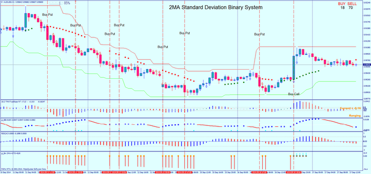 2MA Standard Deviation Binary System.