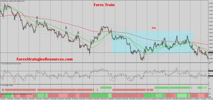 Forex Train