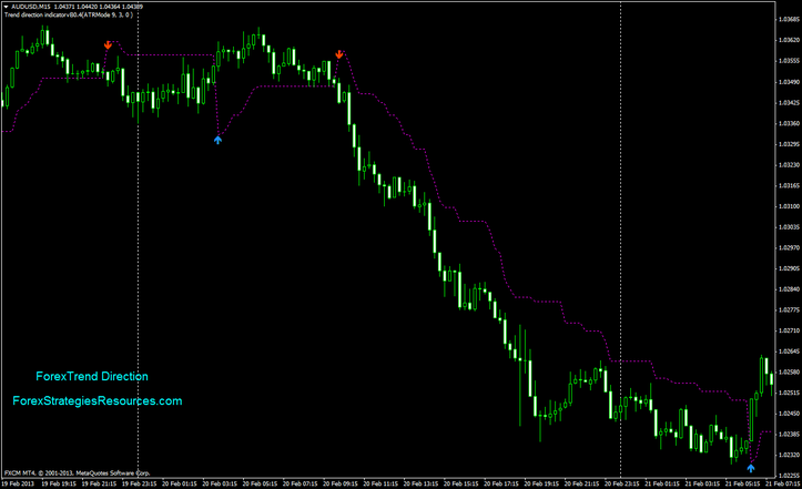 Forex direction