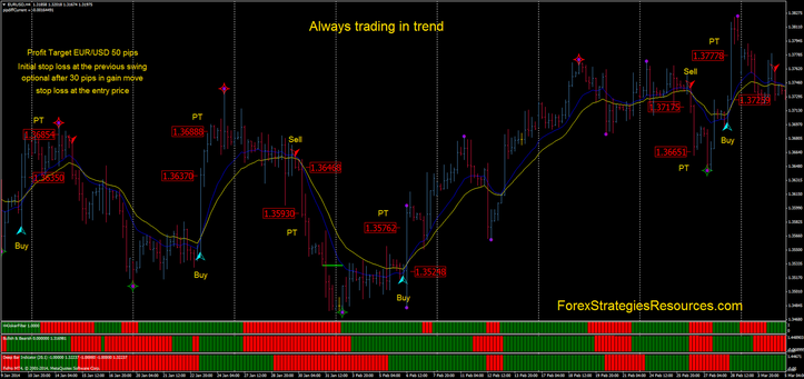 Always trading in trend