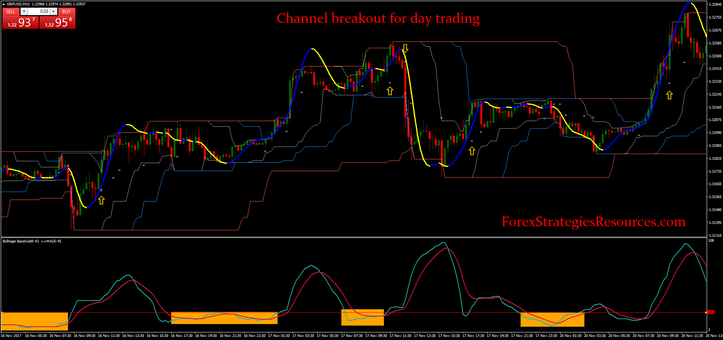 Channel breakout for day trading.