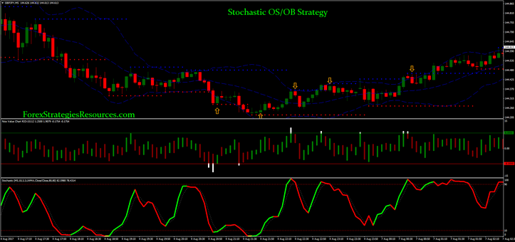 Stochastic OS/OB Strategy