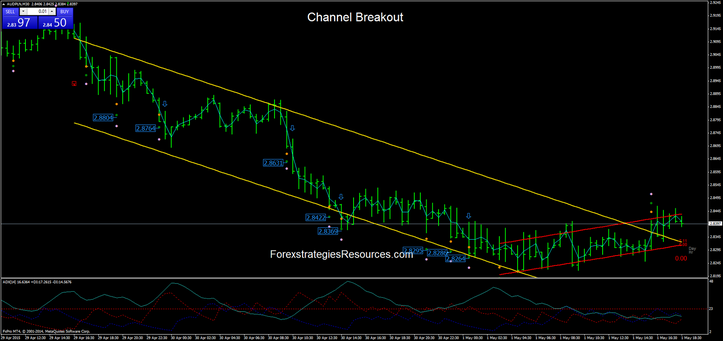 Atr channel breakout trading system