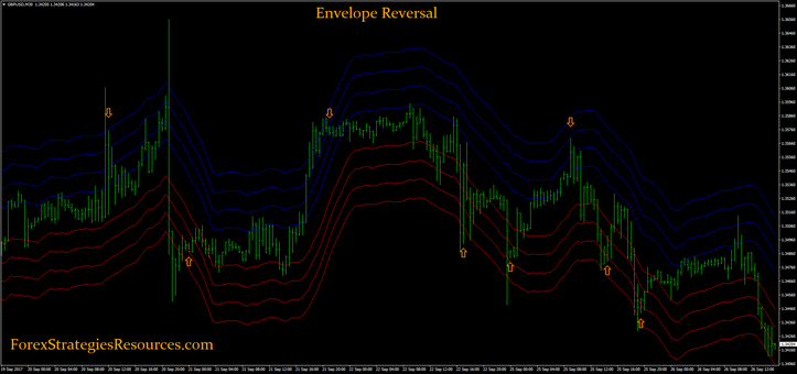 Envelope Reversal Strategy