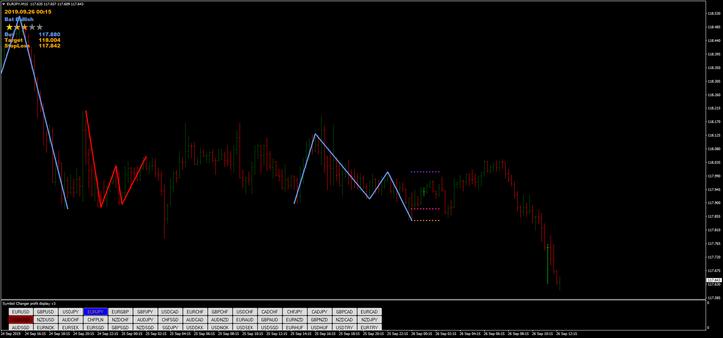 Harmonic Pattern Indicator MQ4