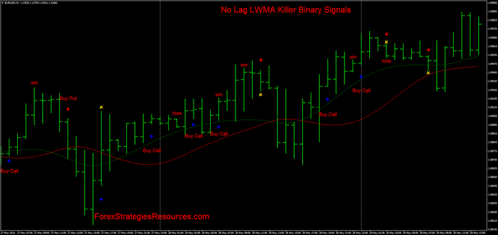 No Lag LWMA Killer Binary Signals.