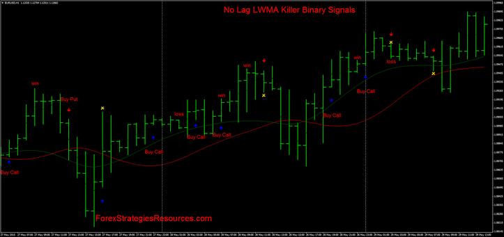 Lwma forex indicator