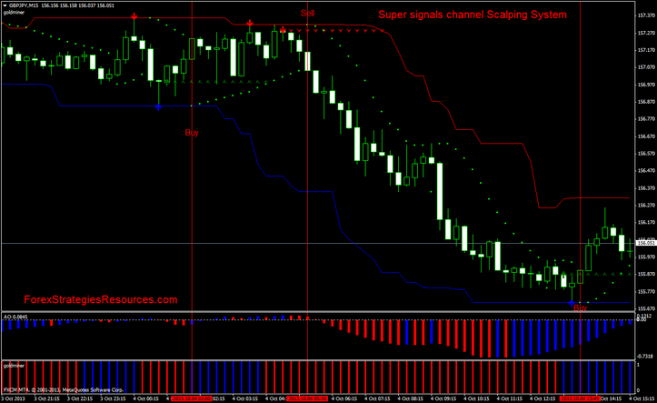 Super signals channel Scalping System