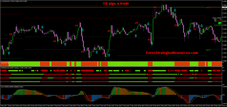 How to make 10 pips a day in forex