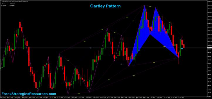 Gartley forex