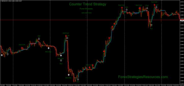 Forex Milionaire with Half Trend