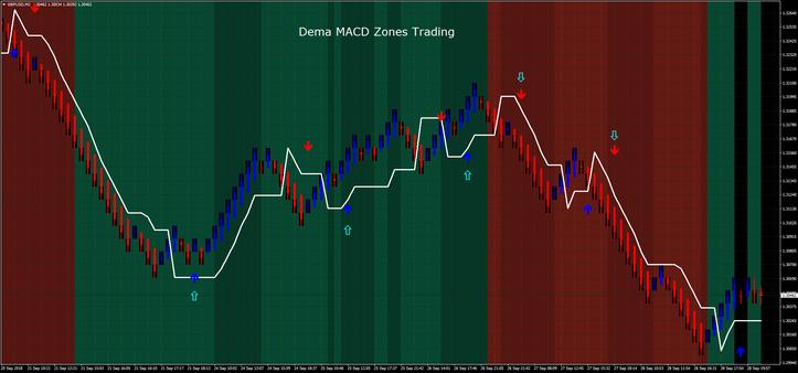 Dema MACD Zones Trading