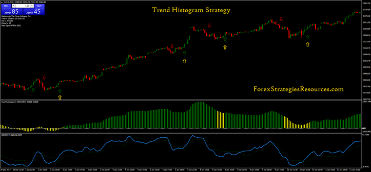 Trend Histogram Strategy