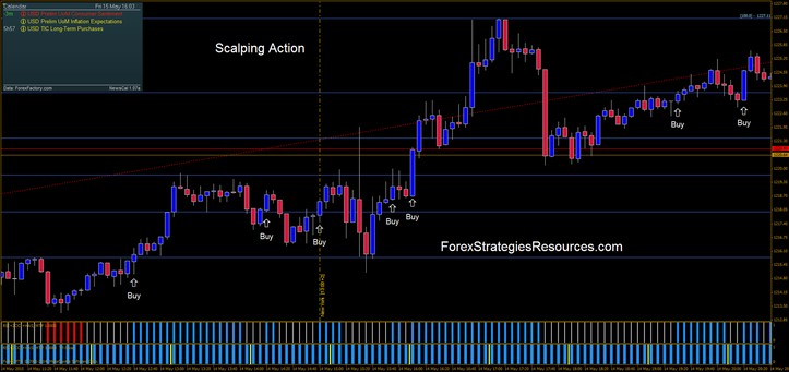 Forex factory scalping