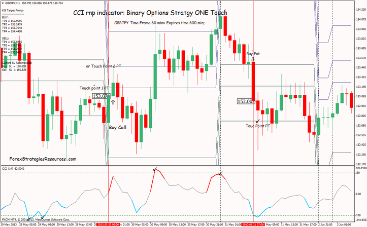 Cci binary options strategy