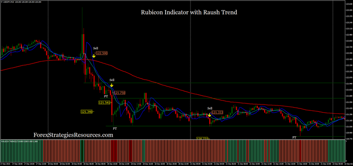 Rubicon indicator with Raush Trend