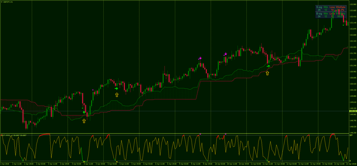 Ichimoku Stochastic Scalping