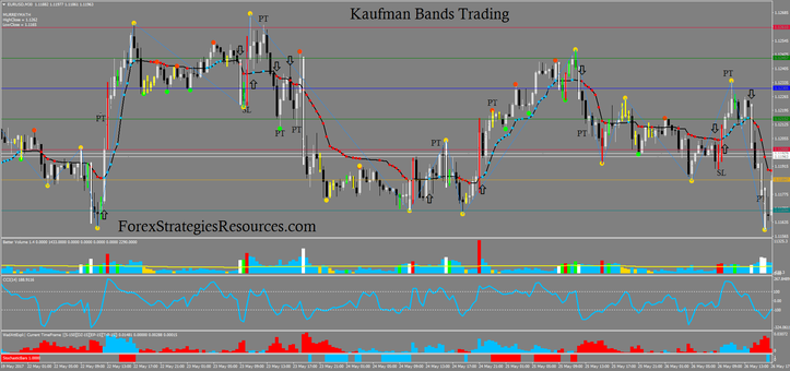 Kaufman Bands Trading  System