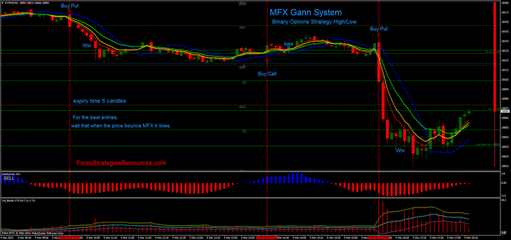 MFX Gann System or Val Bands trading in action with binary options high/low