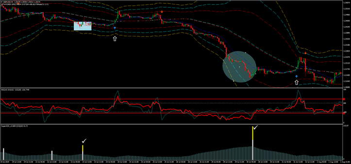 Super Reversal Trading System V.2