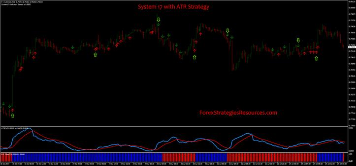 System 17 with ATR Strategy