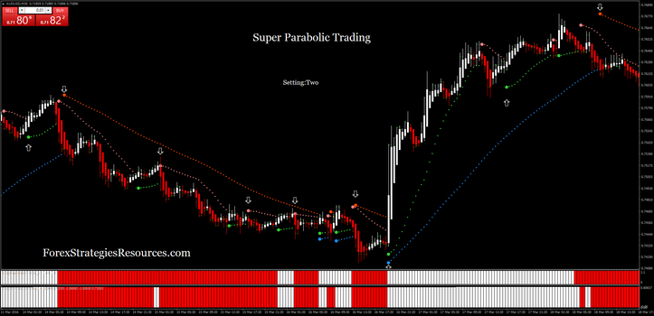 Super strategy forex