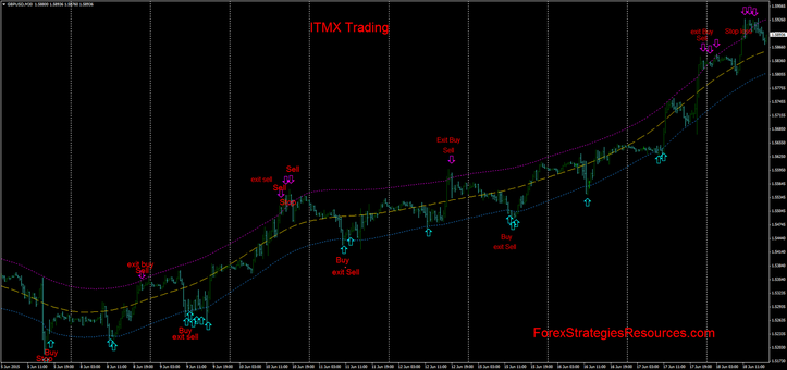 ITMX reversal trading