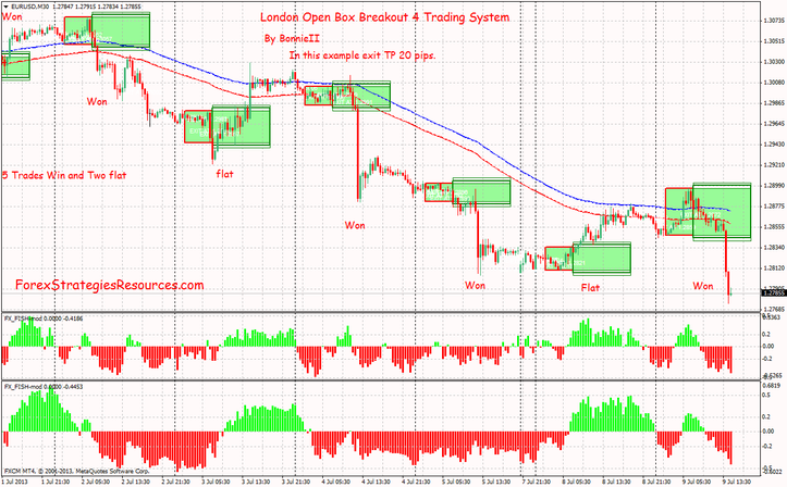 London Open Box Breakout 4 Trading System