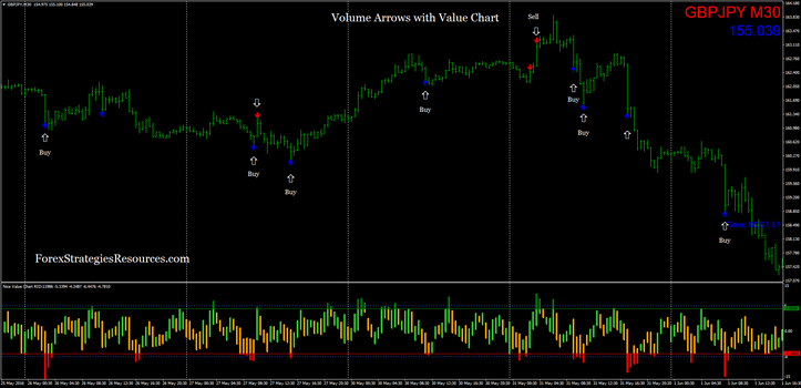 Stock trading volume indicators
