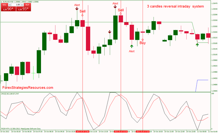 3 candles reversal intraday  system