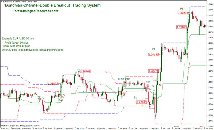 Double 7 trading strategy