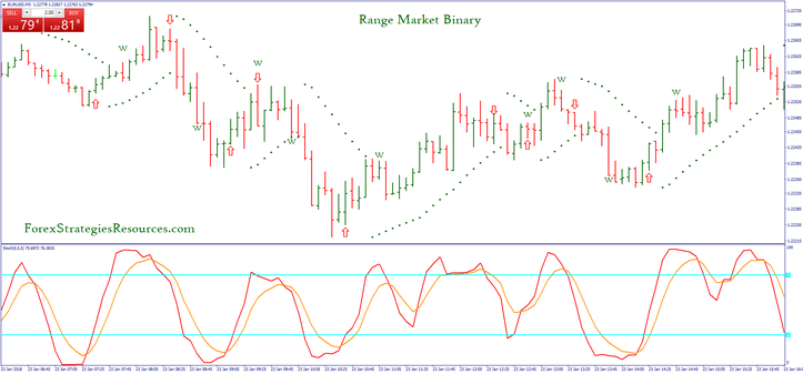 Range Market Binary Strategy