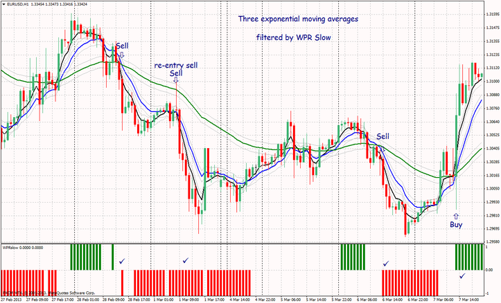 three moving averages trading system with filter WPR Slow