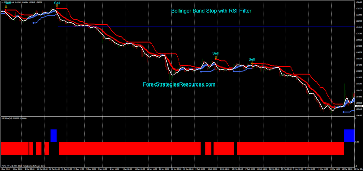 Bollinger Band Stop with RSI Filter (example Sell (4h Time frame)