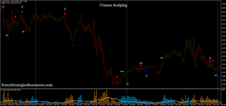 Uranus Scalping simple trading