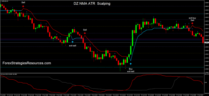DZ NMA ATR  Scalping